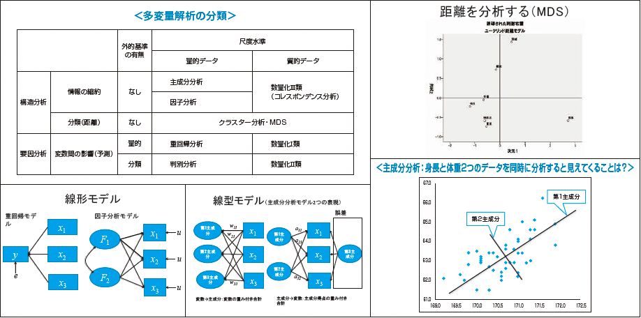 統計・多変量解析法 入門セミナー 教材の一部