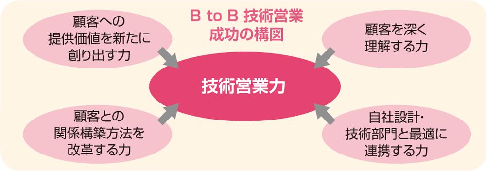 btob_basic