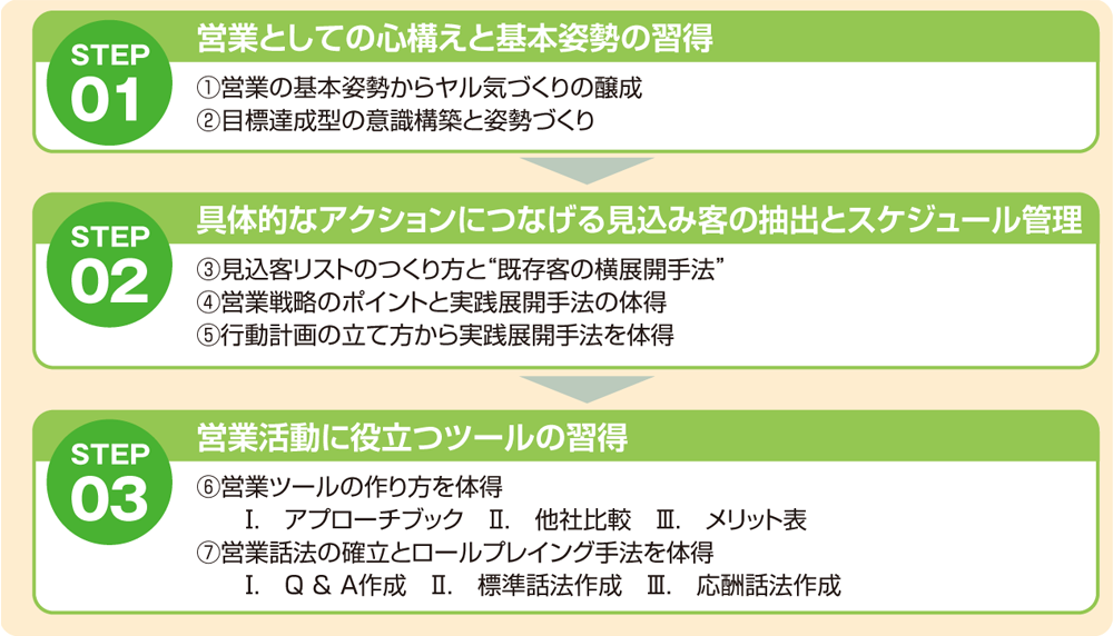 営業担当者入門セミナー | JMAマーケティング・CS/営業分野セミナー