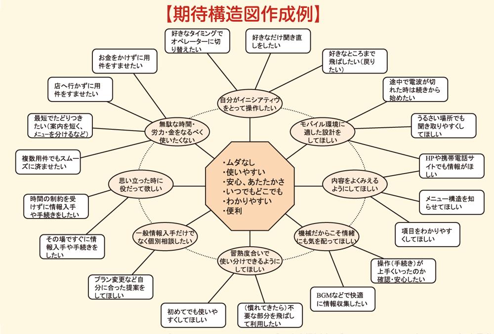 期待構造図作成例