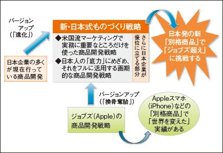 上野 統氏による 実践 新マーケティング戦略セミナー「新・日本式ものづくり戦略」