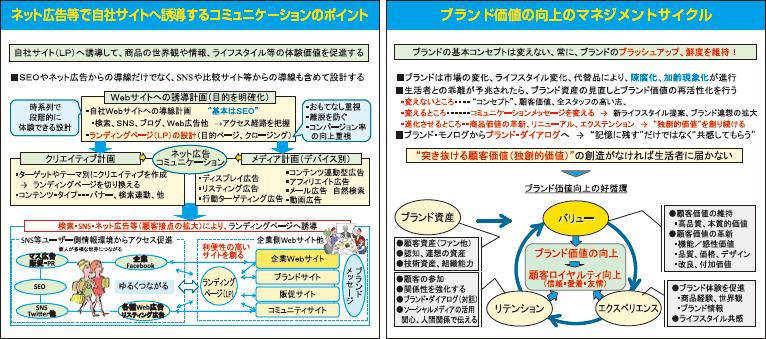 広告・販促・SNS・PR実践セミナー 教材