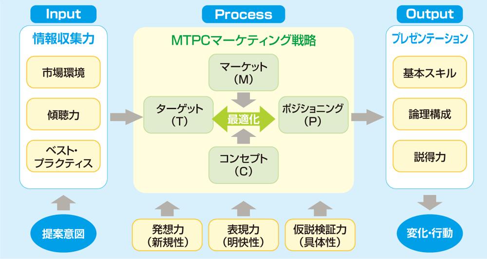 presentation_skill