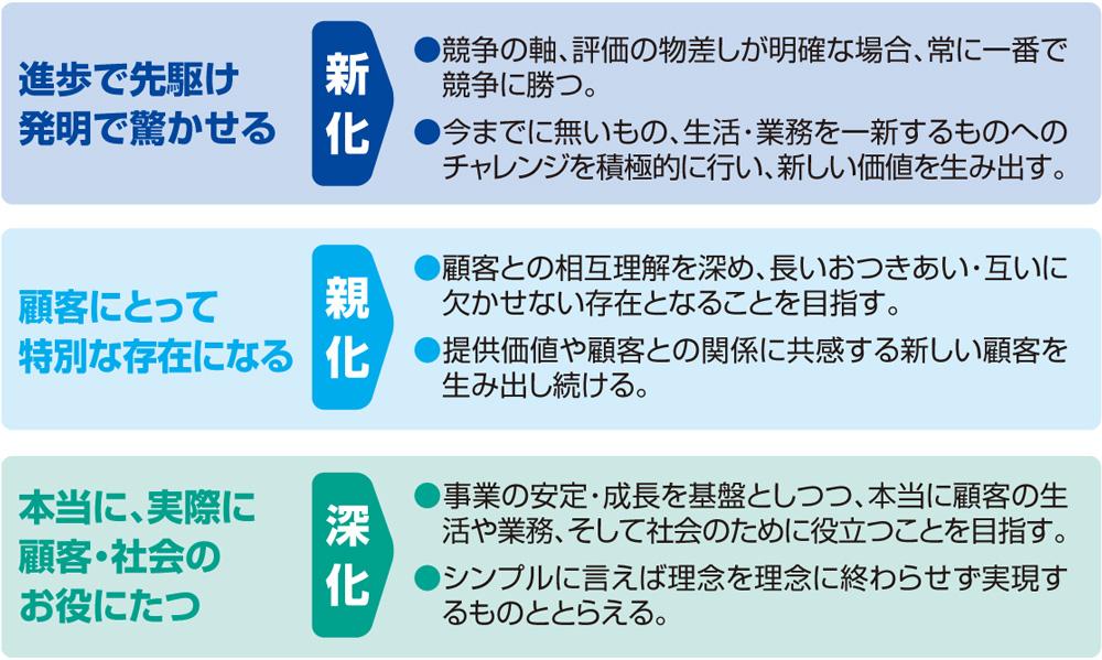 value_design01
